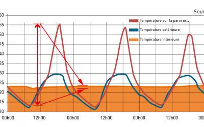 Les qualités de régulation thermique et hygrique du béton de chanvre